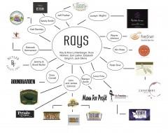 Ray's Family Tree Graph v3