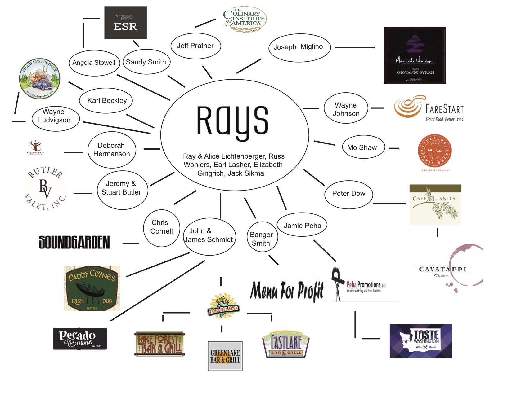 Ray's Family Tree v4